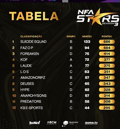 nfa-stars-tabela
