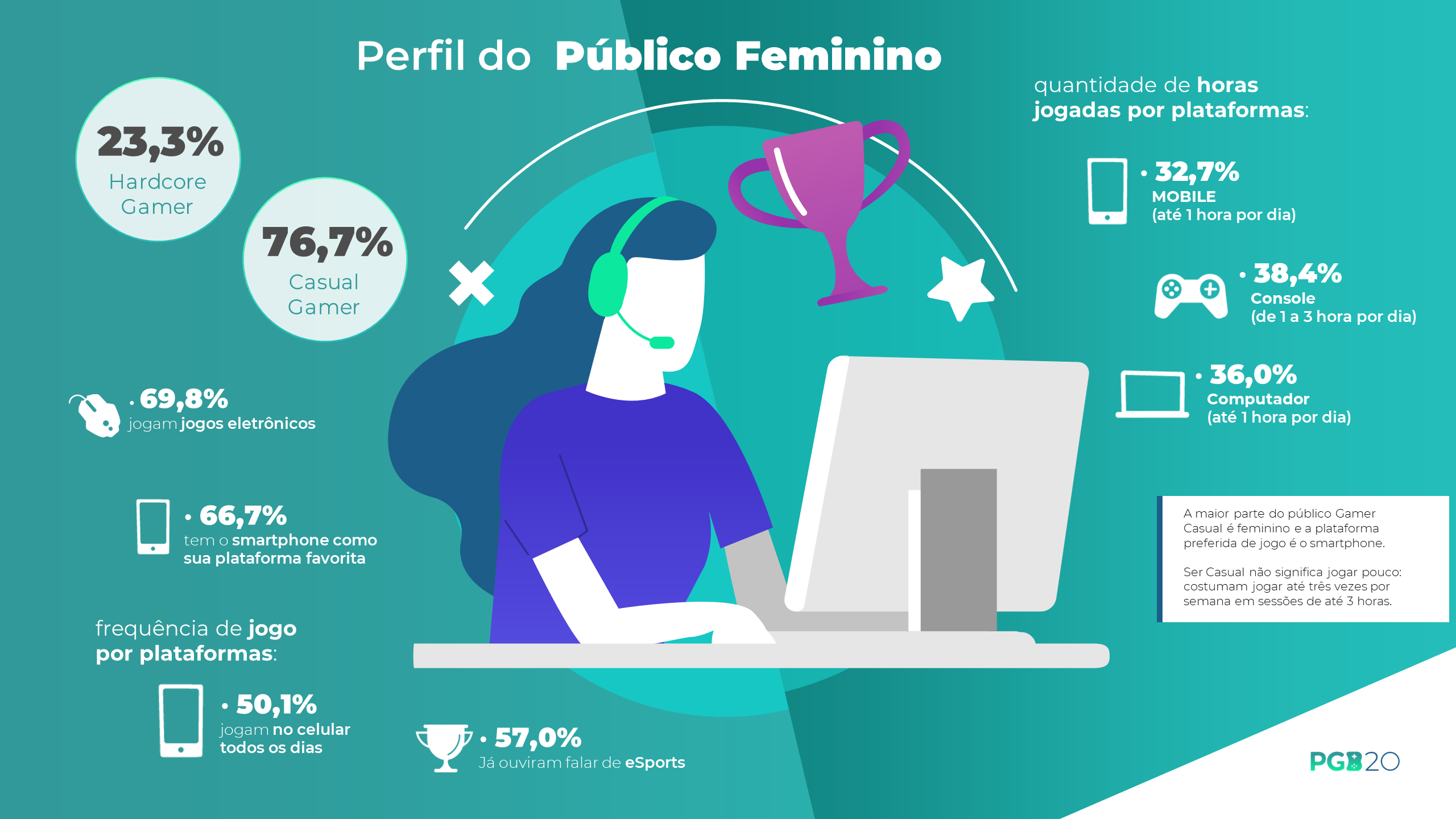 69,8% das mulheres no Brasil jogam videogames, segundo a PGB