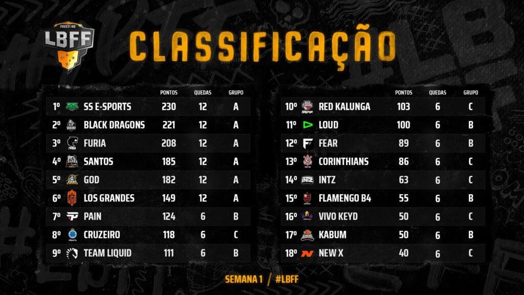 tabela Liga Brasileira