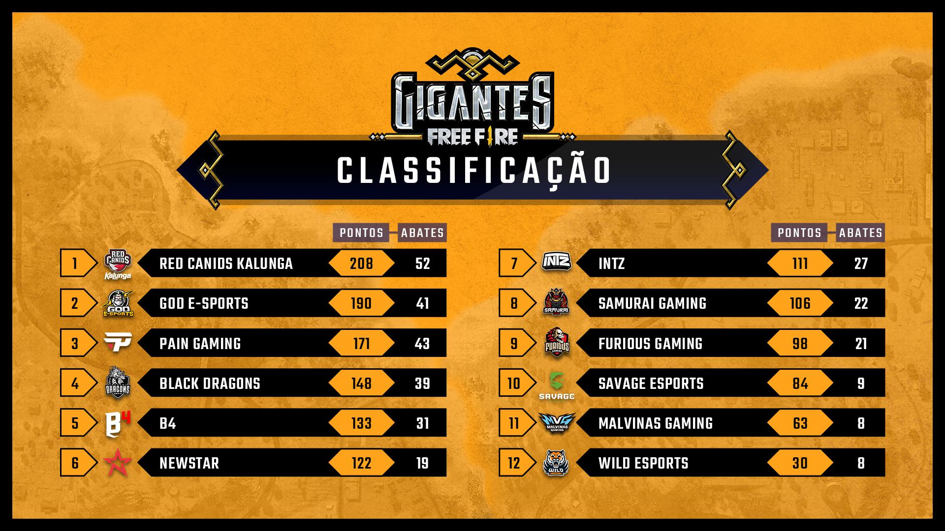 RED Canids Kalunga é o campeão do Gigantes Free Fire
