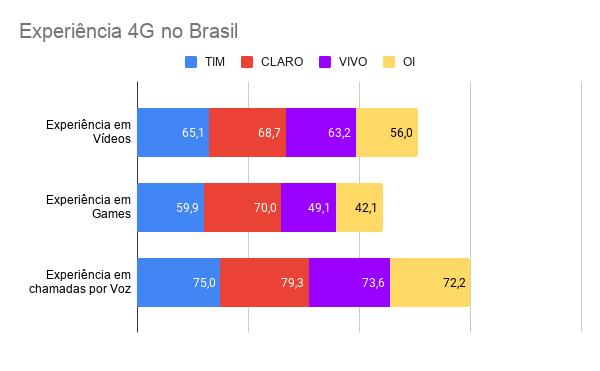 Experiência 4G no Brasil