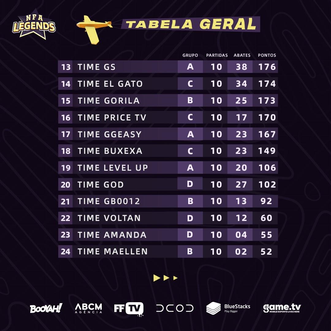 Tabela Geral Tabela NFA Legends