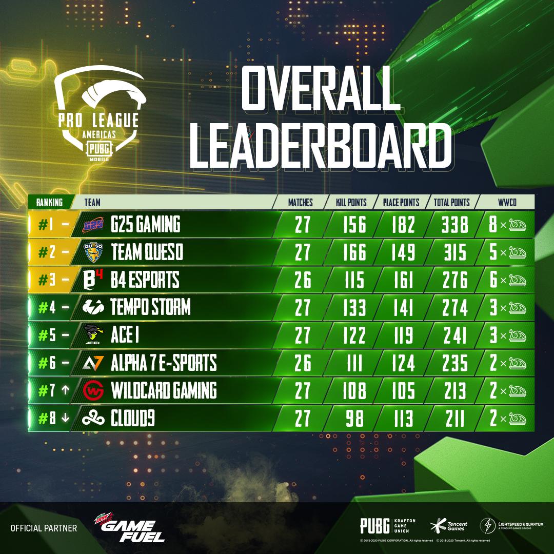 Tabela PUBG MOBILE Pro League (PMPL) Americas Season 2