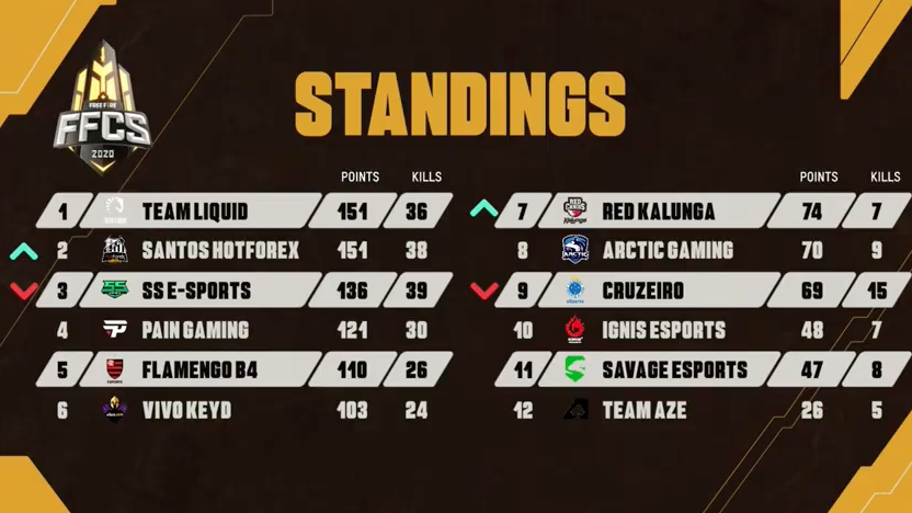Ranking Free Fire Continental Series