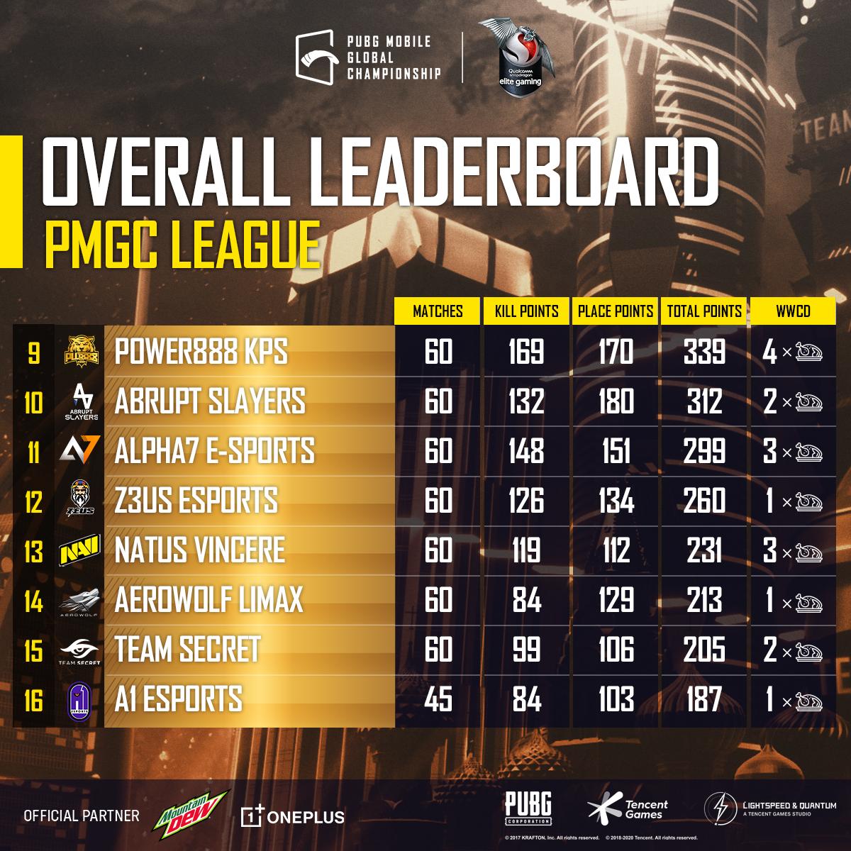 PMGC 2020 Finals