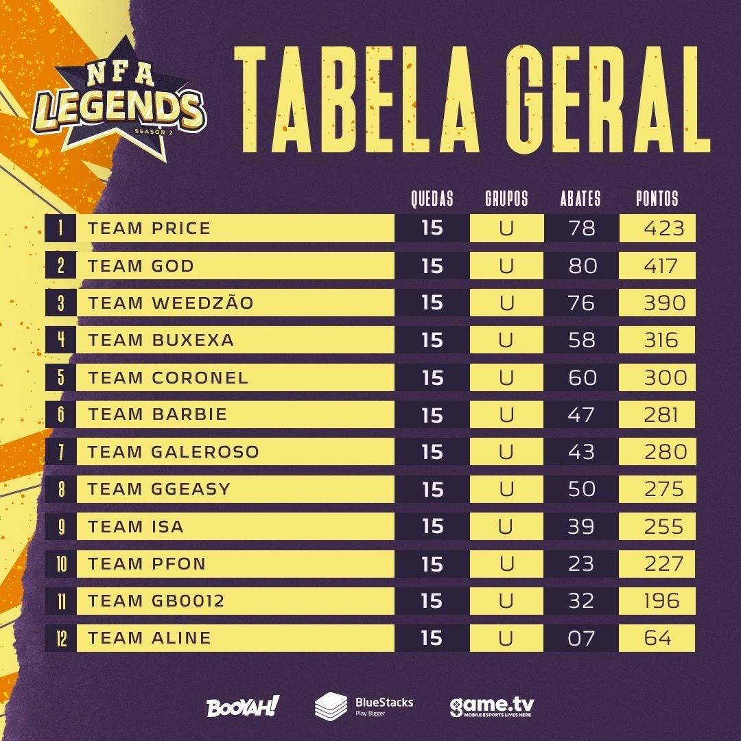 Tabela Geral NFA Legends