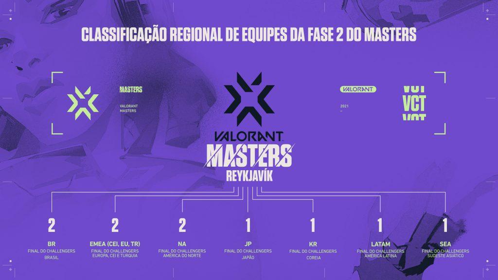 Distribuição de vagas para cada região para o Masters 2 (Imagem: Reprodução/Riot Games)